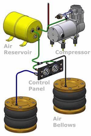Kompressor Dual Comfort